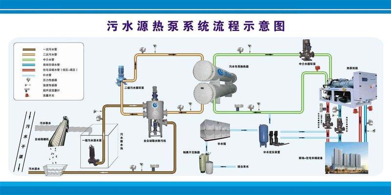 污水源热泵1.jpg